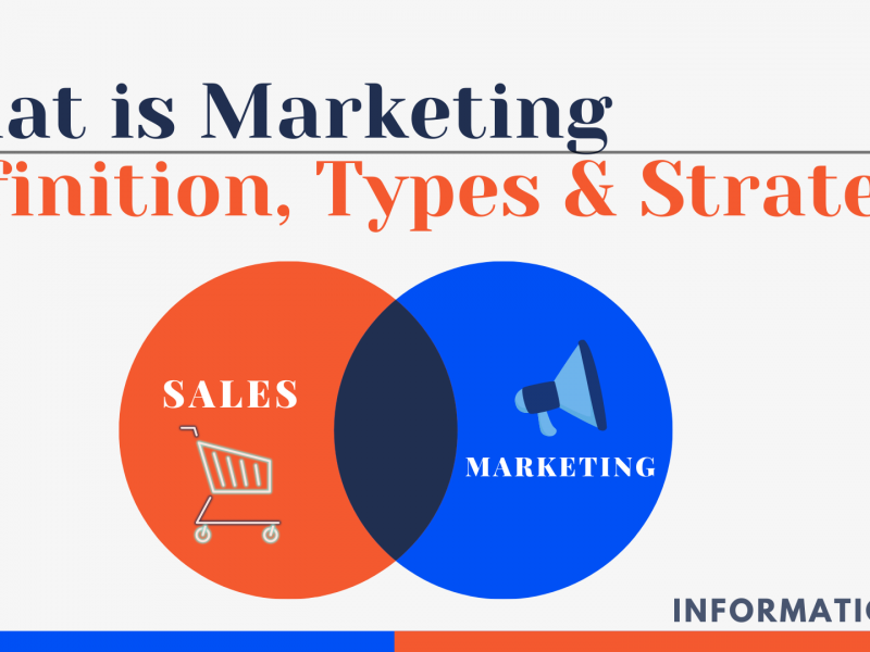 What is Marketing : Definition, Types & Strategy